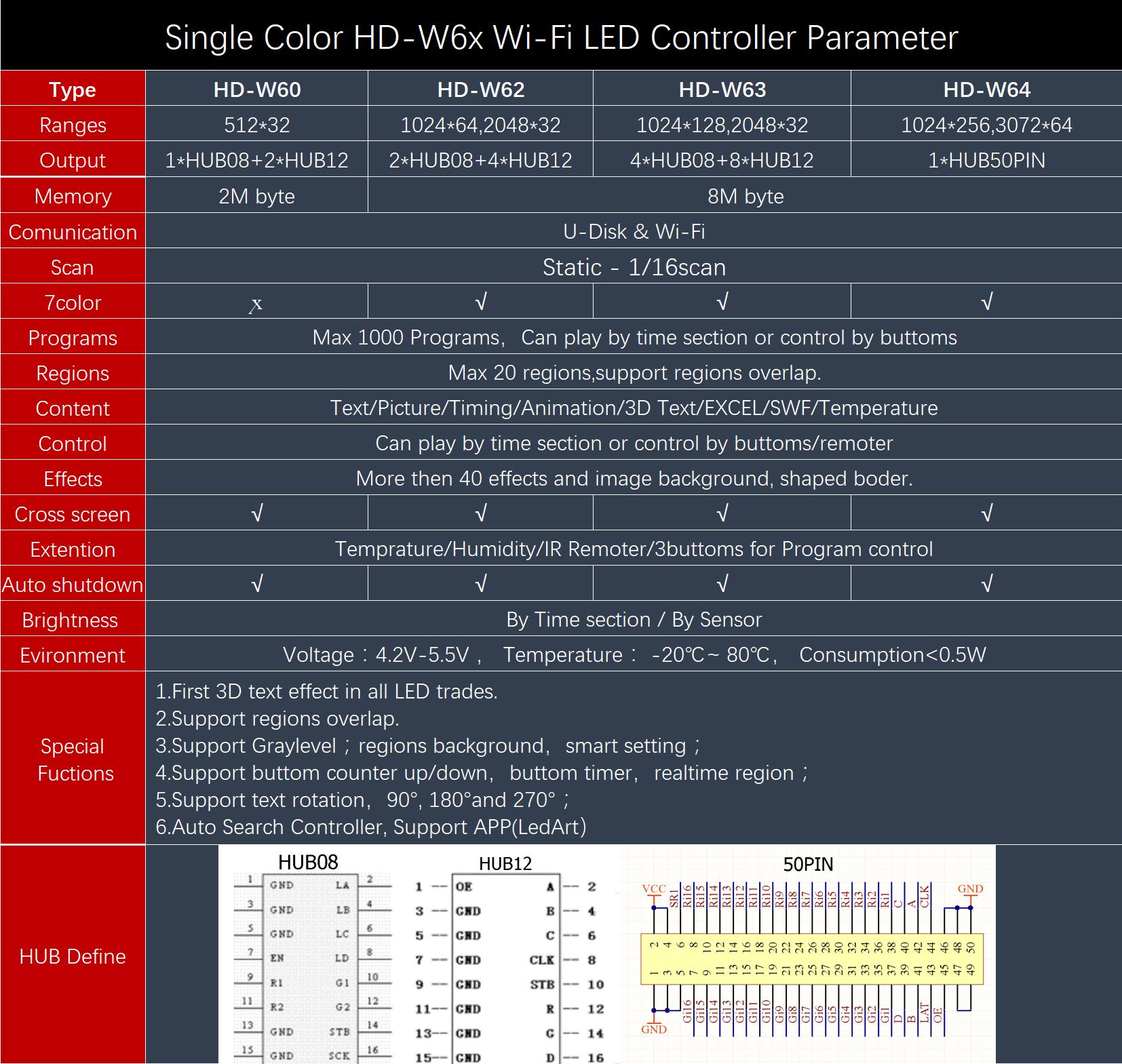برد کنترلر تکرنگ HD-W62 سری وای فای - hd-w62 - 4