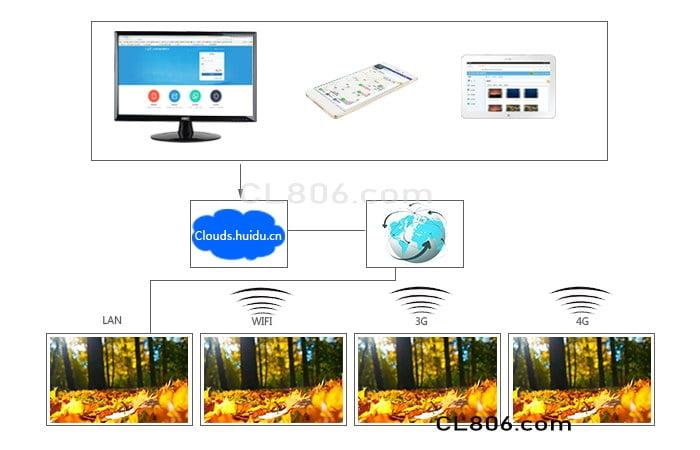 نرم افزار ابری شرکت هویدو - HUIDU