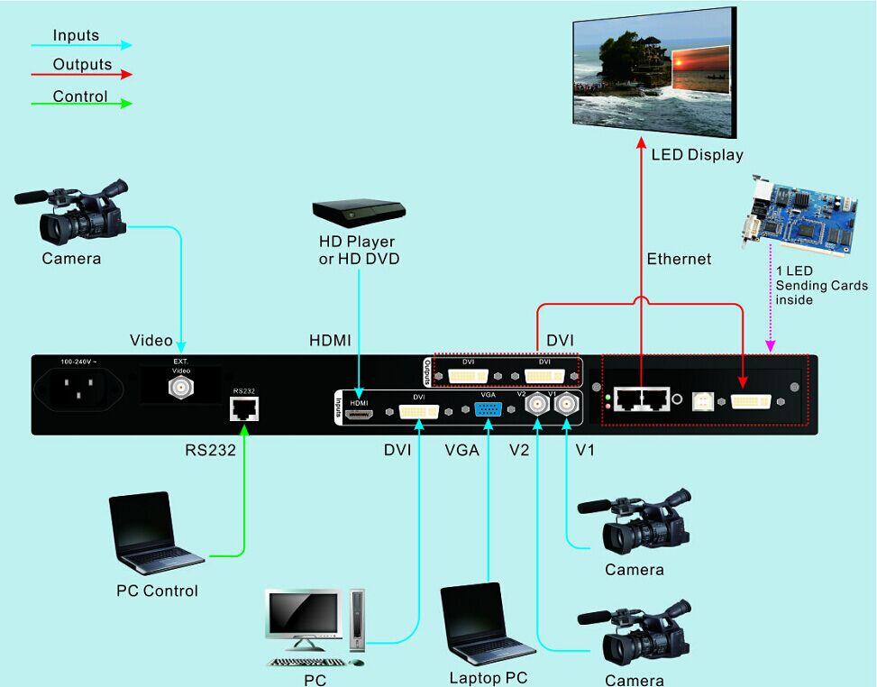 ویدئو پروسسور VDWALL LVP300 2